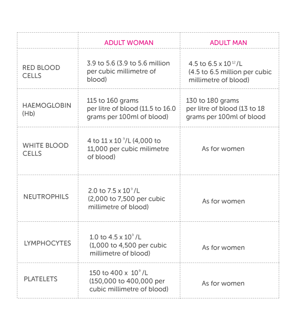 Diagram of table showing the normal values of men and women