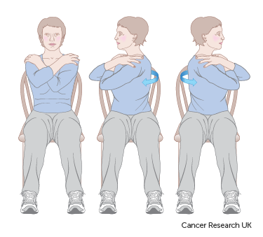 Diagram showing how to do body turn exercises after breast reconstruction surgery